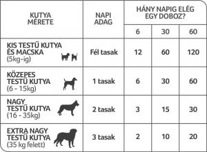 probiotikum kutyáknak